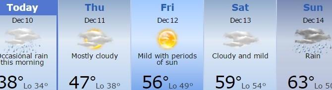 Este es el pronóstico del clima para esta semana.